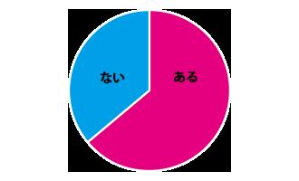 36%方がゲームの経験なしと回答